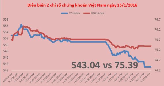 Chứng khoán chiều 15/1: CSI300 giảm hơn 3%, VN-Index mất ngay gần 10 điểm