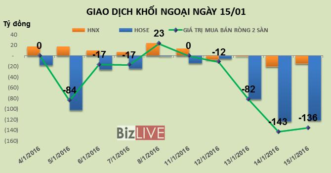 Phiên 15/1: Khối ngoại tiếp tục bán ròng mạnh 136 tỷ đồng