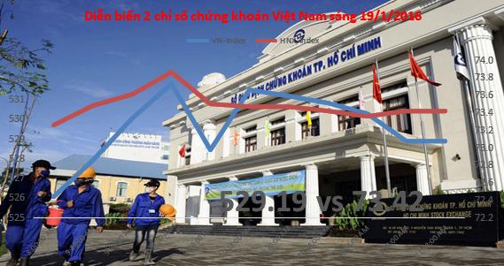 Chứng khoán sáng 19/1: Chứng khoán hồi phục dù số liệu GDP Trung Quốc kém tích cực