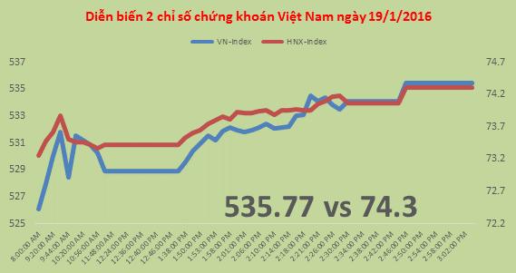 Chứng khoán chiều 19/1: VN-Index lấy lại 9,4 điểm trong phiên hồi phục
