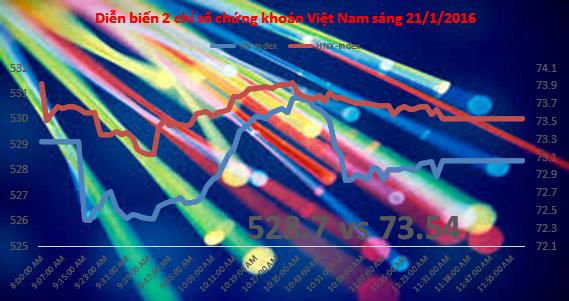 Chứng khoán sáng 21/1: Không trông đợi nhiều ở MSN