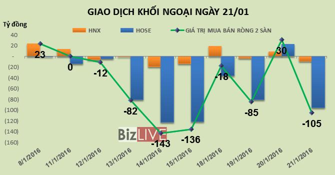 Phiên 21/1: Tiếp tục thoát hàng VIC và HPG, khối ngoại bán ròng hơn 105 tỷ đồng