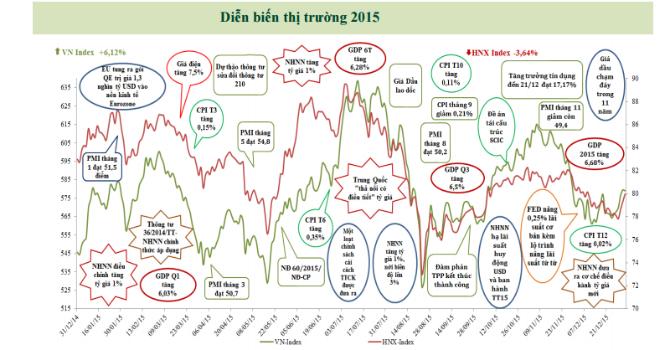 """Cổ phiếu Bất động sản - """"ngôi sao"""" sáng nhất năm 2016?"""