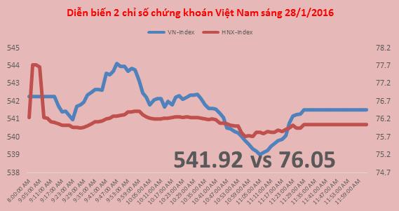 Chứng khoán sáng 28/1: Cổ phiếu nhà đại gia Đặng Văn Thành nổi sóng