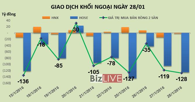 Phiên 28/1: VIC tiếp tục là tội đồ khiến khối ngoại bán ròng 128 tỷ đồng