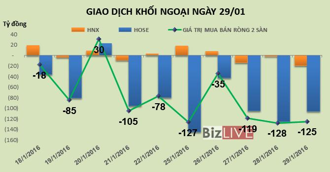 Phiên 29/1: Đi ngược xu hướng, khối ngoại vẫn bán ra hơn 1 triệu PVS