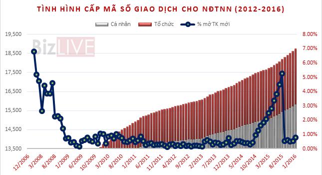 VSD cấp mới mã số cho 149 nhà đầu tư ngoại trong tháng 1