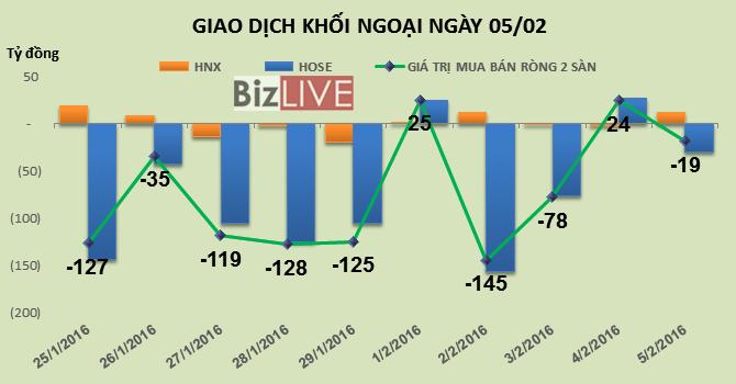 Phiên 5/2: Phiên cuối năm, khối ngoại vẫn bán ròng gần 19 tỷ đồng