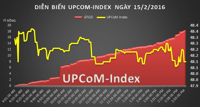 UPCoM 15/2: GEX đóng góp hơn 50 % giá trị giao dịch