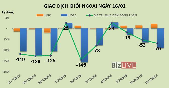 Phiên 16/2: Khối ngoại mua ròng phiên thứ 3 liên tiếp trên HNX