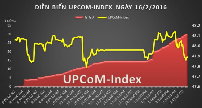 UPCoM 16/2: Thoát cảnh lỗ triền miên, giá cổ phiếu Nhựa Việt Nam tăng gần 15%