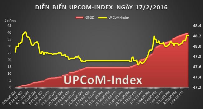 UPCoM 17/2: Nước ngoài mua vào 76.700 cổ phiếu GEX