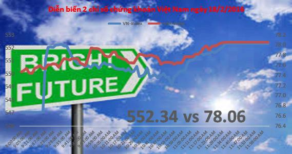 Chứng khoán chiều 18/2: Không VNM, thị trường vẫn tăng