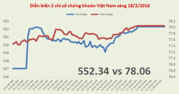 Chứng khoán sáng 18/2: HNG chưa thoát giảm sàn, GAS lên 41.200 đồng/cp