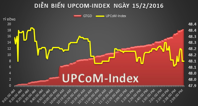 UPCom 19/2: VTX xuất hiện thỏa thuận tới 1,8 triệu cổ phiếu