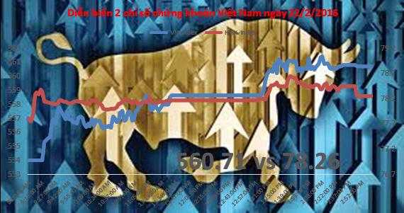 Chứng khoán chiều 22/2: Khối ngoại lại mua mạnh MBB, Room khối ngoại chỉ còn hơn 4%