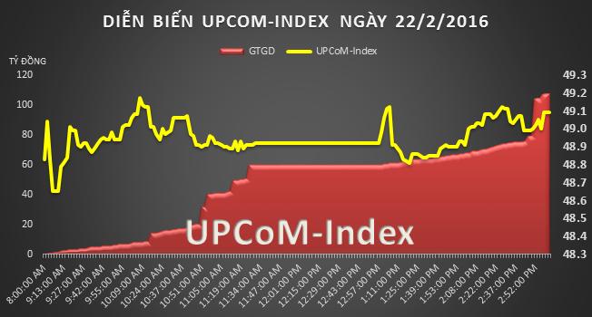 UPCoM 22/2: Lại xuất hiện thỏa thuận lớn tại SWC, GEX