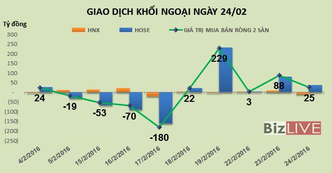 Phiên 24/2: Gom mạnh MBB và KBC, khối ngoại tiếp tục mua ròng gần 25 tỷ đồng