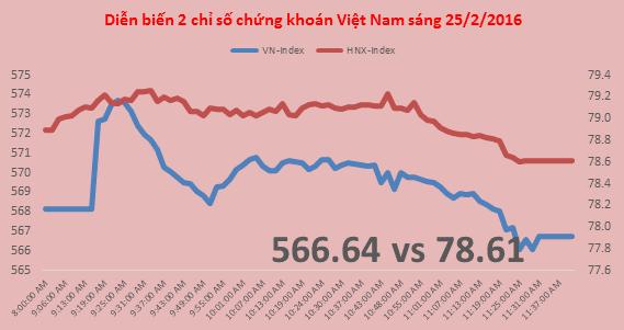 Chứng khoán sáng 25/2: VN-Index điều chỉnh sau khi vượt 570