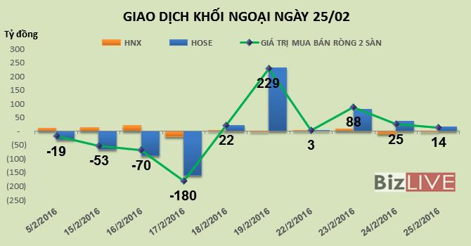 Phiên 25/2: Phân hóa dòng tiền, khối ngoại mua ròng phiên thứ 6 liên tiếp