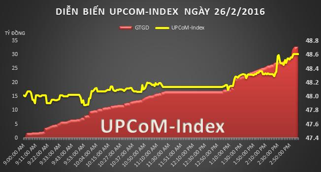 UPCoM 26/2: VSP vươn lên đứng top thanh khoản