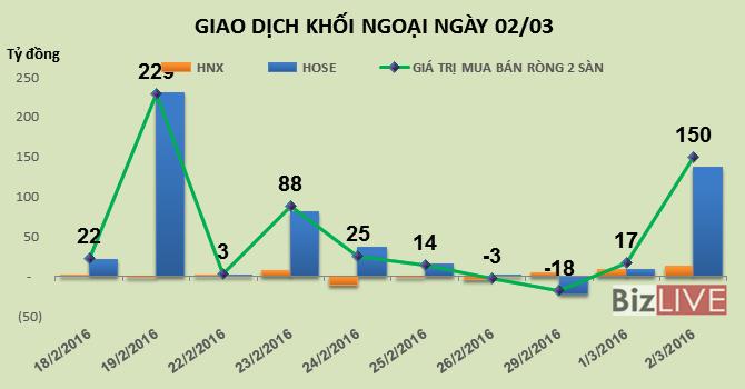 Phiên 2/3: Mua vào đồng loạt, giá trị mua ròng khối ngoại tăng đột biến gần 150 tỷ đồng