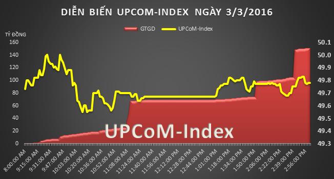 UPCoM 3/3: Hơn 60 tỷ đồng SWC được trao tay