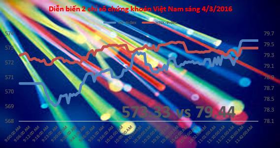 Chứng khoán sáng 4/3: Cổ phiếu cao su thiên nhiên bùng nổ