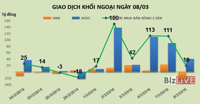 Phiên 8/3: Chốt lời mạnh HPG và PVS, khối ngoại giảm mạnh giá trị mua ròng