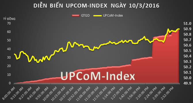 """UPCoM 10/3: Cổ phiếu May Việt Tiến tăng 16 """"giá"""" phiên lên sàn"""