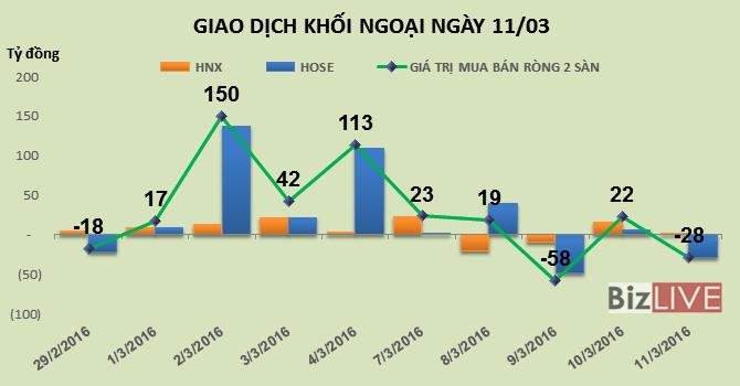 Phiên 11/3: Tiếp tục thoát hoàng HHS, khối ngoại bán ròng nhẹ 28 tỷ đồng