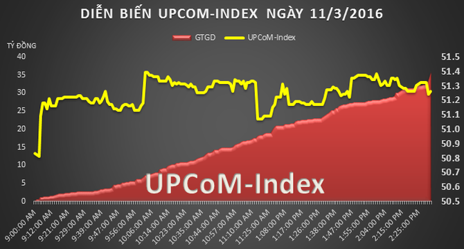 UPCoM 11/3: May Việt Tiến tăng 24.000 đồng sau 2 phiên