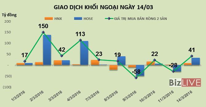 Phiên 14/3: Thỏa thuận nội khối gần 45 triệu MSN, khối ngoại trở lại mua ròng hơn 40 tỷ đồng