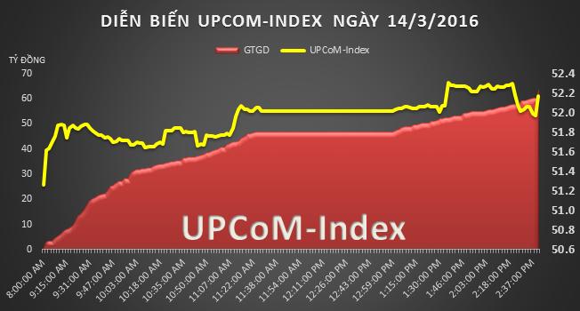 UPCoM 14/3: Tăng trần phiên thứ 3, cổ phiếu VGG đã lớn thêm 1,85 lần