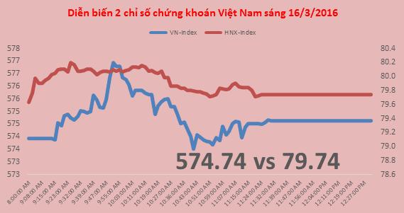 Chứng khoán sáng 16/3: VNM, VCB giữ nhịp thị trường