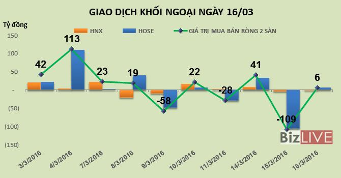 Phiên 16/3: ETF gom mạnh SBT, khối ngoại giảm mạnh giao dịch