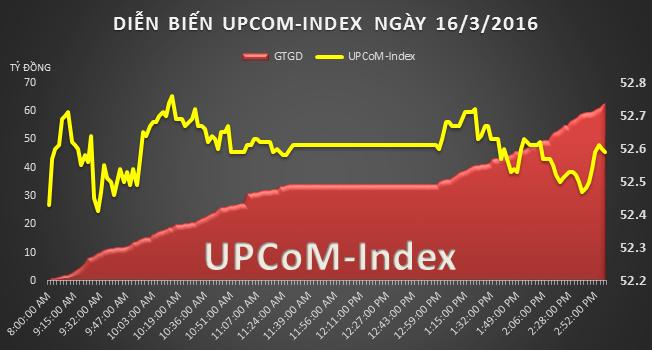 UPCoM 16/3: MSR tăng 56% từ đầu tháng 3