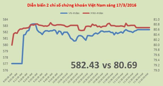 Chứng khoán sáng 17/3: Khối ngoại tiếp tục gom FLC trong phiên VN-Index vượt 580