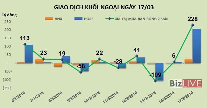Phiên 17/3: Khối ngoại mua ròng đột biến gần 228 tỷ đồng, gom mạnh SBT, EIB