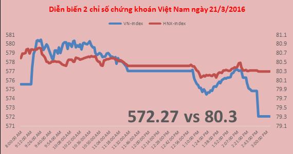 """Chứng khoán chiều 21/3: VN-Index thêm một lần """"gục"""" tại ngưỡng 580"""