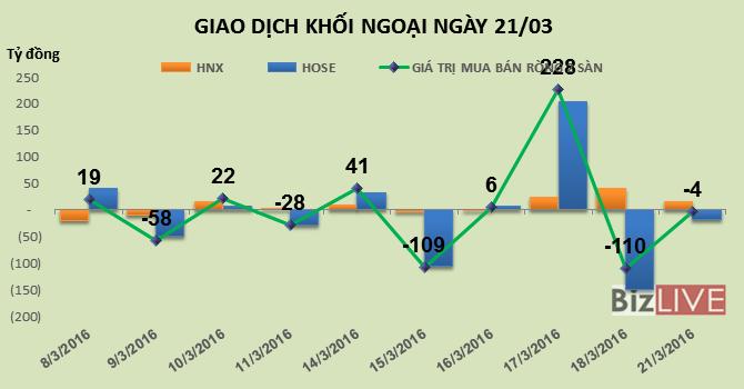 Phiên 21/3: Khối ngoại bất ngờ bán thêm hơn 1 triệu cổ phiếu SBT, gom thêm NT2