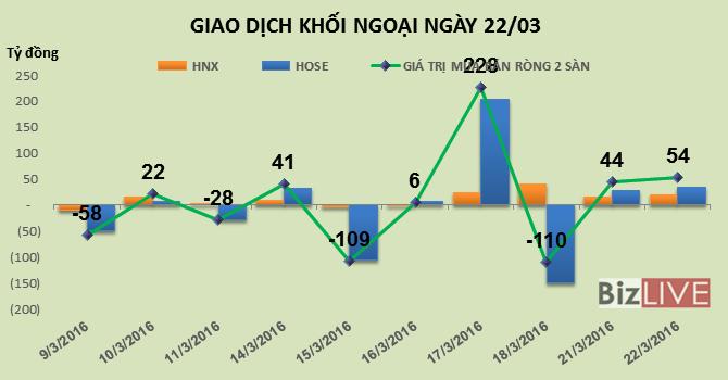 Phiên 22/3: Gia tăng tỷ trọng HPG, khối ngoại mua ròng phiên thứ 2 liên tiếp 54 tỷ đồng