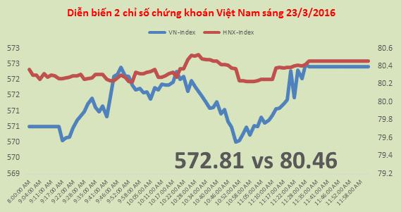 Chứng khoán sáng 23/3: VN-Index tăng nhẹ, cổ phiếu y tế lên giá