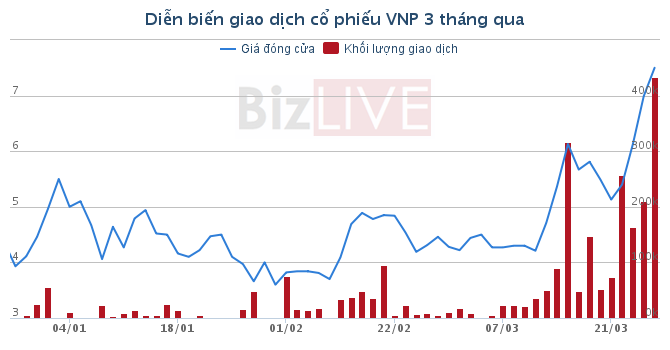 UPCoM 25/3: Tăng 4 lần lên 8.000 đồng/cp, VNP chưa thấy điểm dừng