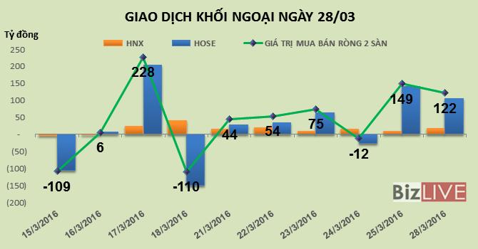 Phiên 28/3: Đổ tiền vào thị trường, khối ngoại mua ròng mạnh hơn 122 tỷ đồng