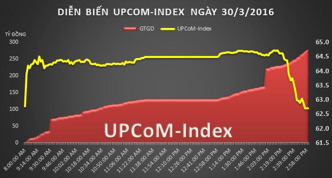 UPCoM 30/3: 8 phiên tăng liên tiếp MSR mới có 1 phiên giảm