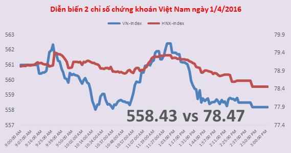 Chứng khoán chiều 1/4: Phục hồi thất bại, VN-Index xuống dưới 560