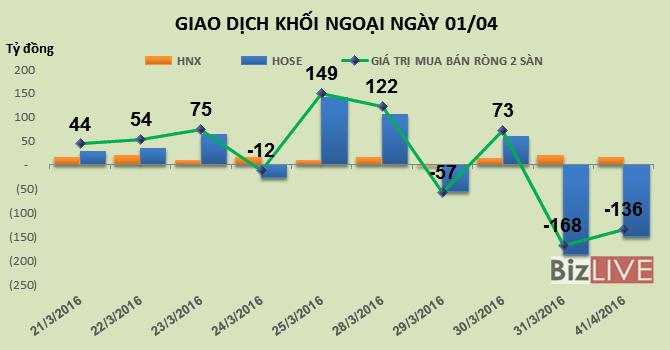 Phiên 1/4: Khối ngoại tranh thủ mua mạnh CII, BSI và SSI