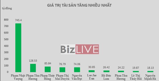 Top rich 28/3-1/4: Khối ngoại bán ra, ông chủ VIC và EVE vẫn giàu lên