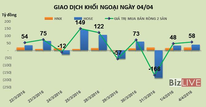 Phiên 4/4: Khối ngoại đè bán HVG nhưng vẫn mua ròng hơn 58 tỷ đồng
